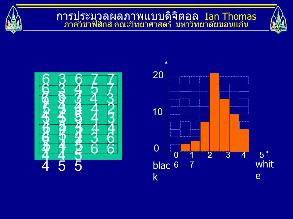 การประมวลผลภาพแบบดิจิตอล Ian Thomas ภาควิชาฟิสิกส์ คณะวิทยาศาสตร์ มหาวิทยาลัยขอนแก่น 0 1 2 3 4 5 6 7 whit e blac k 10 20 0 4 1 2 6 6 4 5 5 6 3 6 7 7 7