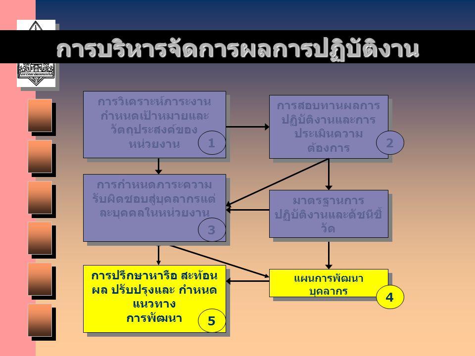 การบริหารจัดการผลการปฏิบัติงาน การปรึกษาหารือ สะท้อน ผล ปรับปรุงและ กำหนด แนวทาง การพัฒนา 5 แผนการพัฒนา บุคลากร 4 การวิเคราะห์ภาระงาน กำหนดเป้าหมายและ
