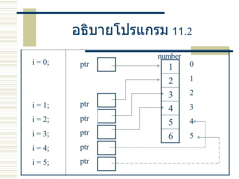 อธิบายโปรแกรม 11.2 1 2 3 4 5 6 number ptr012345012345 i = 0; i = 1; i = 2; i = 3; i = 4; i = 5; ptr
