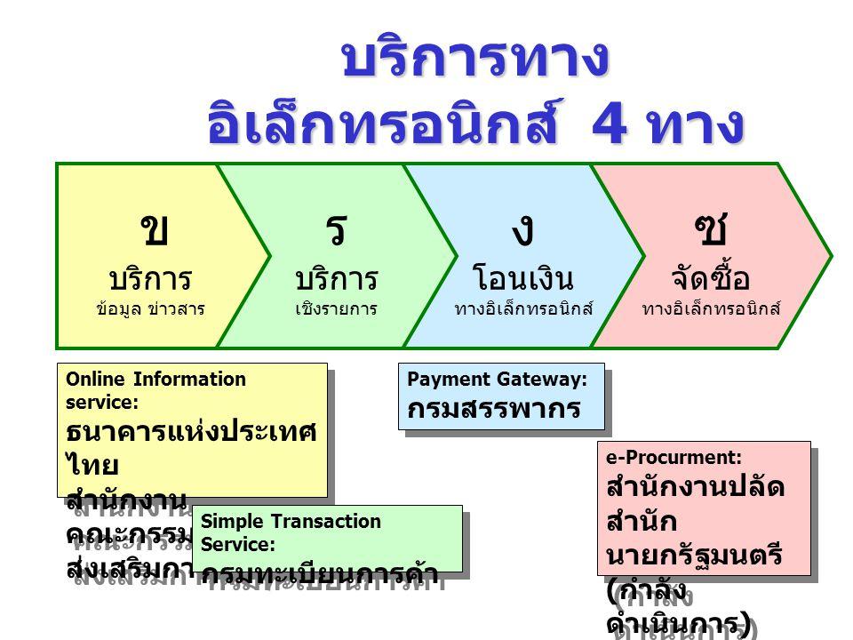 บริการทาง อิเล็กทรอนิกส์ 4 ทาง หลัก Online Information Services: (G2G) (G2C) (G2B) Simple Transaction Services: (G2C) (G2B) Payment Gateway: (B2G) (C2G) (Electronic Funds Transfer) e-Procurement: (G2B)