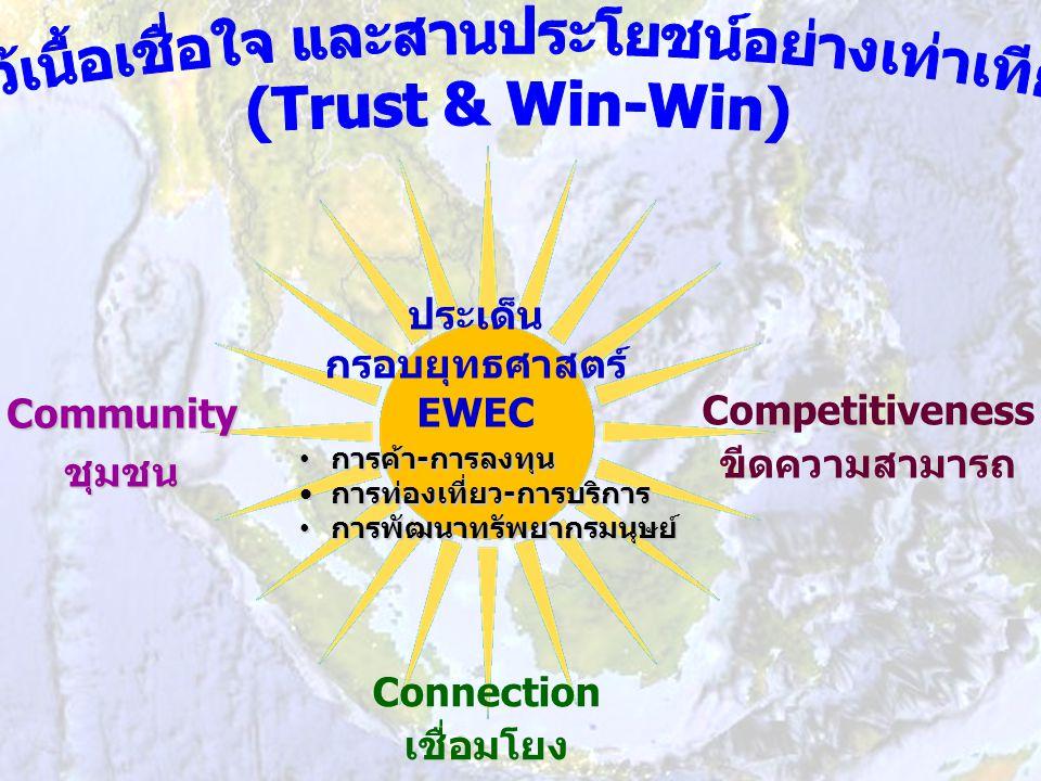 การค้า - การลงทุน การค้า - การลงทุน การท่องเที่ยว-การบริการการท่องเที่ยว-การบริการ การพัฒนาทรัพยากรมนุษย์ การพัฒนาทรัพยากรมนุษย์ ประเด็น กรอบยุทธศาสตร์ EWEC Connection เชื่อมโยง Communityชุมชน Competitiveness ขีดความสามารถ