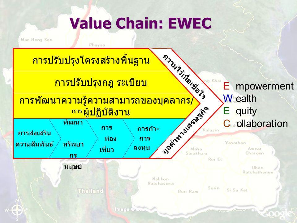 E mpowerment W ealth E quity C ollaboration มูลค่าทางเศรษฐกิจ การค้า- การ ลงทุน การปรับปรุงโครงสร้างพื้นฐาน การปรับปรุงกฎ ระเบียบ การพัฒนาความรู้ความสามารถของบุคลากร/ ผู้ปฏิบัติงาน การส่งเสริม ความสัมพันธ์ การ ท่อง เที่ยว การ พัฒนา ทรัพยา กร มนุษย์ Value Chain: EWEC ความไว้เนื้อเชื่อใจ มูลค่าทางเศรษฐกิจ