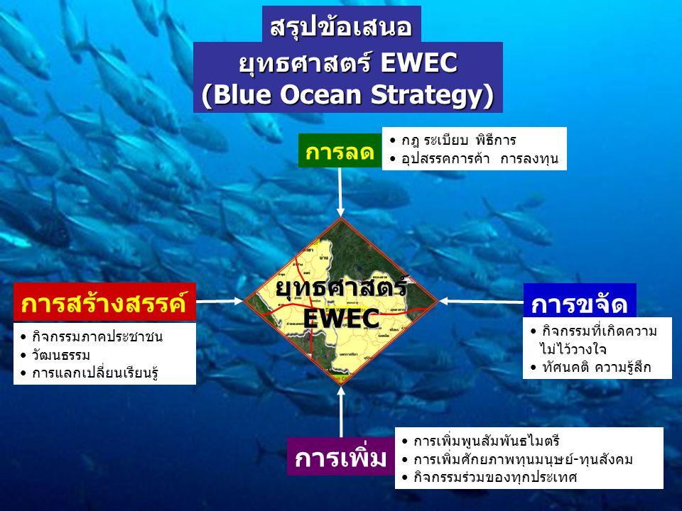 สรุปข้อเสนอ ยุทธศาสตร์ EWEC (Blue Ocean Strategy) การลด การเพิ่ม การสร้างสรรค์ การขจัด กฎ ระเบียบ พิธีการ อุปสรรคการค้า การลงทุน กิจกรรมที่เกิดความ ไม่ไว้วางใจ ทัศนคติ ความรู้สึก กิจกรรมภาคประชาชน วัฒนธรรม การแลกเปลี่ยนเรียนรู้ การเพิ่มพูนสัมพันธไมตรี การเพิ่มศักยภาพทุนมนุษย์-ทุนสังคม กิจกรรมร่วมของทุกประเทศ ยุทธศาสตร์EWEC
