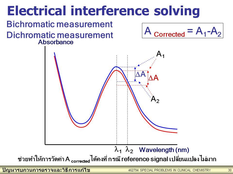 ปัญหารบกวนการตรวจและวิธีการแก้ไข 462794 SPECIAL PROBLEMS IN CLINICAL CHEMISTRY30 AA AA 1 2 Wavelength (nm) Absorbance Bichromatic measurement Dichromatic measurement A1A1 A2A2 A Corrected = A 1 -A 2 ช่วยทำให้การวัดค่า A corrected ได้คงที่ กรณี reference signal เปลี่ยนแปลงไม่มาก Electrical interference solving