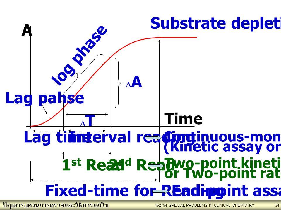 ปัญหารบกวนการตรวจและวิธีการแก้ไข 462794 SPECIAL PROBLEMS IN CLINICAL CHEMISTRY34 TT AA Lag pahse Substrate depletion Time A log phase Fixed-time for Reading Lag timeInterval reading 1 st Read2 nd Read Continuous-monitoring assay (Kinetic assay or Rate assay) Two-point kinetic assay or Two-point rate assay End-point assay