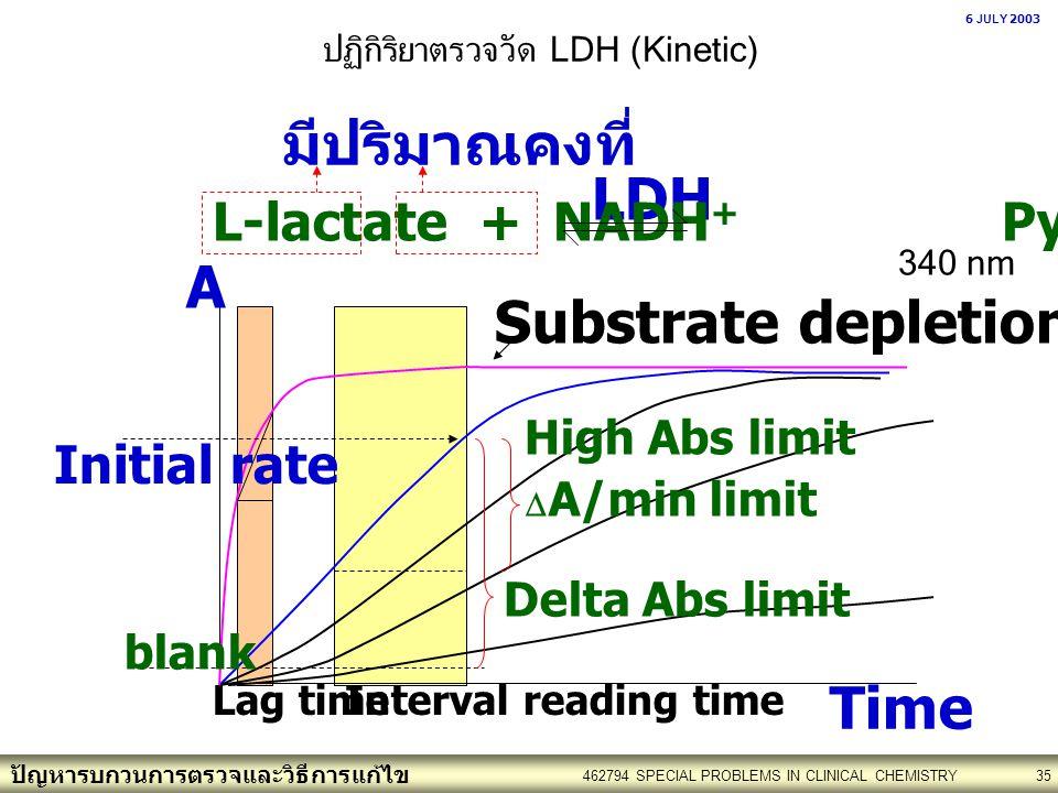 ปัญหารบกวนการตรวจและวิธีการแก้ไข 462794 SPECIAL PROBLEMS IN CLINICAL CHEMISTRY35 Lag timeInterval reading time 6 JULY 2003 Time A LDH L-lactate + NADH + Pyruvate + NADH Substrate depletion reaction มีปริมาณคงที่ High Abs limit Delta Abs limit blank  A/min limit Initial rate ปฏิกิริยาตรวจวัด LDH (Kinetic) 340 nm