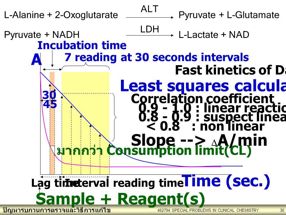 ปัญหารบกวนการตรวจและวิธีการแก้ไข 462794 SPECIAL PROBLEMS IN CLINICAL CHEMISTRY36 Sample + Reagent(s) Lag timeInterval reading time Fast kinetics of DataPro TM A 30 45 Incubation time 7 reading at 30 seconds intervals Time (sec.) Least squares calculation Slope -->  A/min Correlation coefficient 0.9 - 1.0 : linear reaction 0.8 - 0.9 : suspect linearity < 0.8 : non linear มากกว่า Consumption limit(CL) L-Alanine + 2-Oxoglutarate ALT Pyruvate + L-Glutamate Pyruvate + NADH LDH L-Lactate + NAD