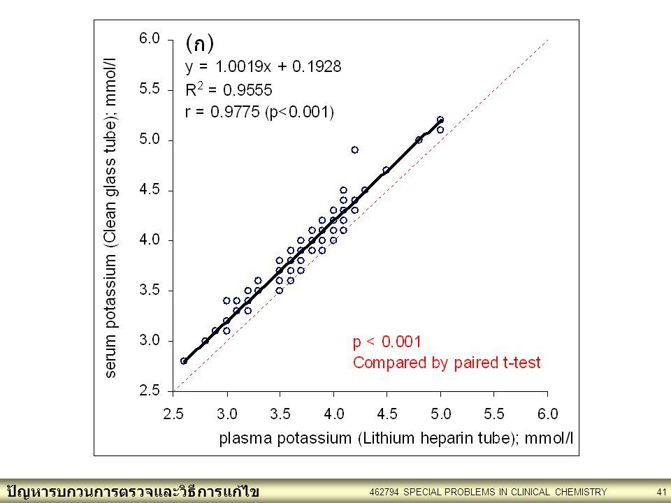 ปัญหารบกวนการตรวจและวิธีการแก้ไข 462794 SPECIAL PROBLEMS IN CLINICAL CHEMISTRY41