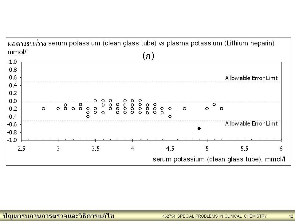 ปัญหารบกวนการตรวจและวิธีการแก้ไข 462794 SPECIAL PROBLEMS IN CLINICAL CHEMISTRY42