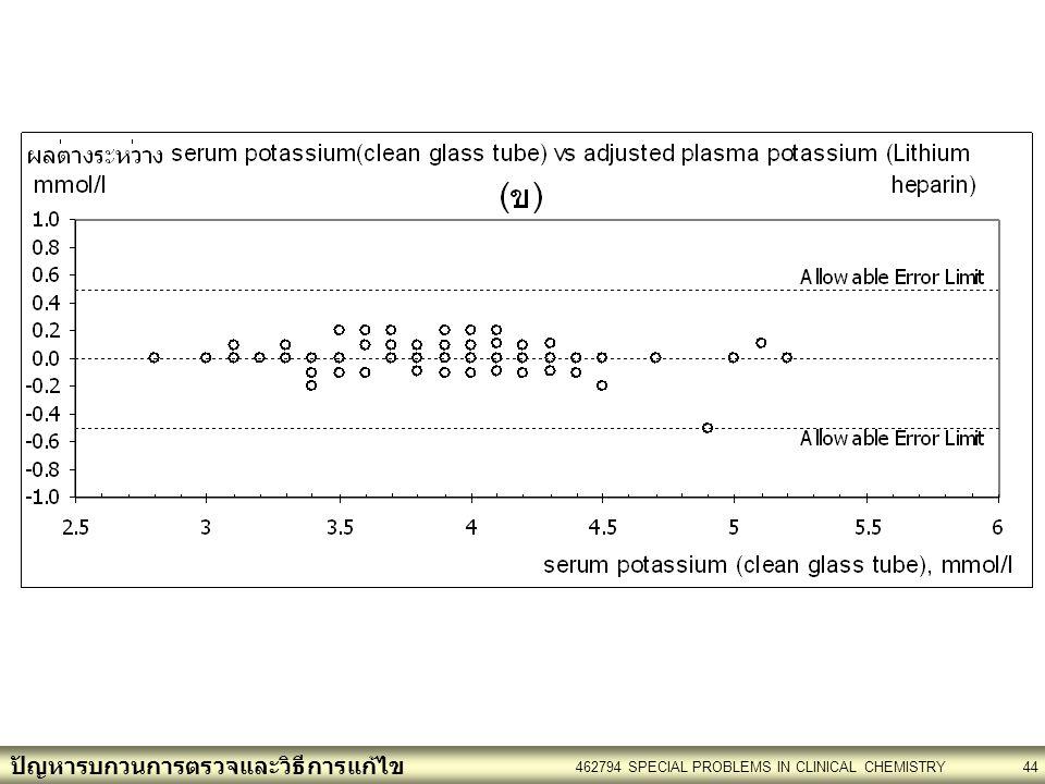 ปัญหารบกวนการตรวจและวิธีการแก้ไข 462794 SPECIAL PROBLEMS IN CLINICAL CHEMISTRY44