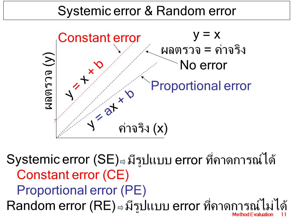 Method Evaluation11 ค่าจริง (x) ผลตรวจ (y) y = x ผลตรวจ = ค่าจริง No error y = x + b y = ax + b Constant error Proportional error Systemic error (SE) Constant error (CE) Proportional error (PE) Random error (RE) Systemic error & Random error มีรูปแบบ error ที่คาดการณ์ได้ มีรูปแบบ error ที่คาดการณ์ไม่ได้