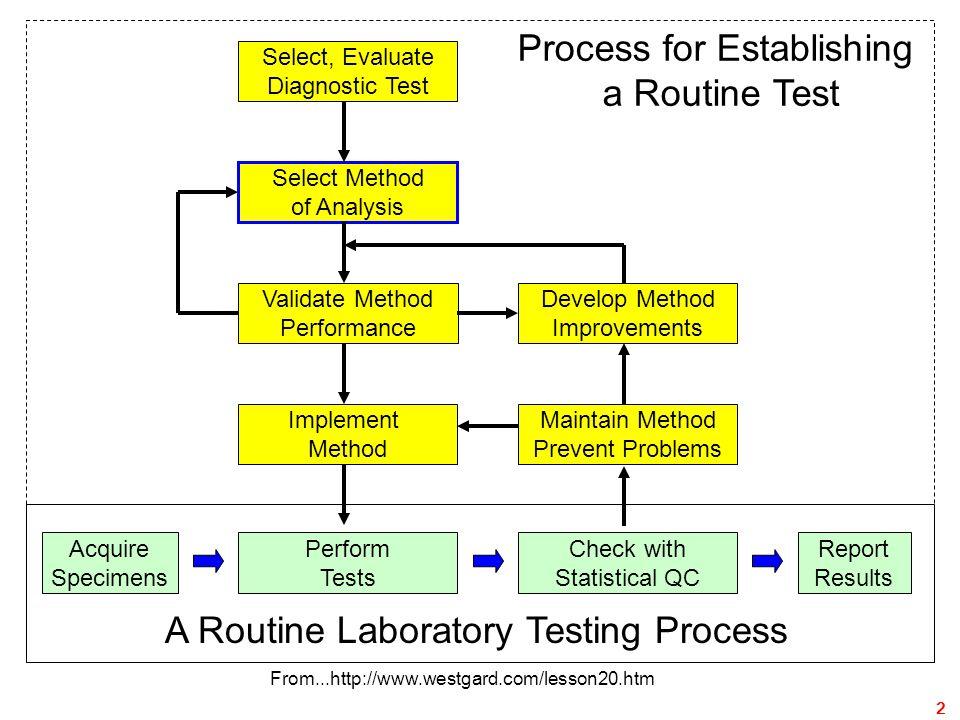 Method Evaluation13 ชนิดความผิดพลาดการประเมินขั้นต้นการประเมินขั้นปลาย ความผิดพลาดแบบสุ่ม (Random Error) ความแม่นยำภายในชุด การวิเคราะห์ Within-run study ความแม่นยำระหว่างชุด การวิเคราะห์ Between-run study ความผิดพลาดคงที่ (Constant Error) การศึกษาการรบกวน Interference study การศึกษาเปรียบเทียบผล การตรวจกับวิธีอ้างอิง Comparison study ความผิดพลาดแบบ สัดส่วน (Proportional Error) การศึกษารีคอเวอรี และการศึกษาไลเนียลิตี Recovery study and Linearity study การศึกษาเปรียบเทียบผล การตรวจกับวิธีอ้างอิง Comparison study ความผิดพลาดแบบ ระบบ (Systematic Error) การศึกษาเปรียบเทียบผล การตรวจกับวิธีอ้างอิง Comparison study ลำดับการศึกษาเพื่อประเมินความผิดพลาดของวิธีวิเคราะห์