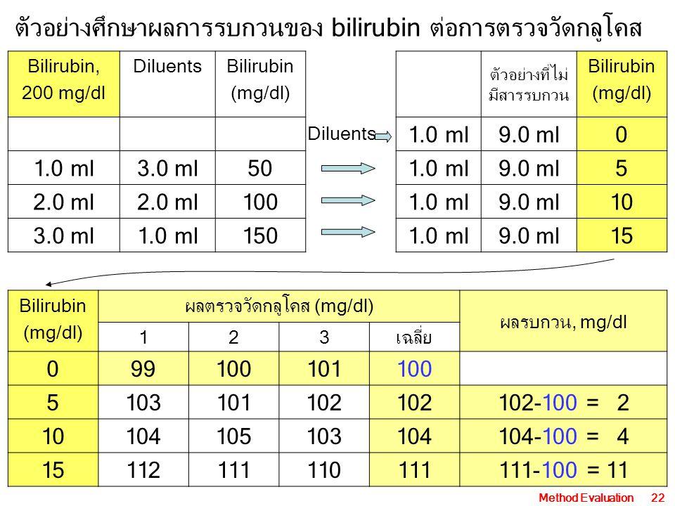 Method Evaluation22 Bilirubin, 200 mg/dl DiluentsBilirubin (mg/dl) 1.0 ml3.0 ml50 2.0 ml 100 3.0 ml1.0 ml150 ตัวอย่างที่ไม่ มีสารรบกวน Bilirubin (mg/dl) 1.0 ml9.0 ml0 1.0 ml9.0 ml5 1.0 ml9.0 ml10 1.0 ml9.0 ml15 Diluents ตัวอย่างศึกษาผลการรบกวนของ bilirubin ต่อการตรวจวัดกลูโคส Bilirubin (mg/dl) ผลตรวจวัดกลูโคส (mg/dl) ผลรบกวน, mg/dl 123เฉลี่ย 099100101100 5103101102 102-100 = 2 10104105103104104-100 = 4 15112111110111111-100 = 11
