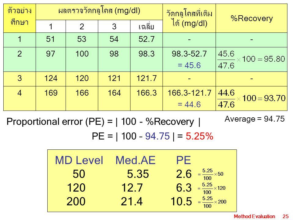 Method Evaluation25 ตัวอย่าง ศึกษา ผลตรวจวัดกลูโคส (mg/dl) วัดกลูโคสที่เติม ได้ (mg/dl) %Recovery 123เฉลี่ย 151535452.7-- 2971009898.398.3-52.7 = 45.6 3124120121121.7-- 4169166164166.3166.3-121.7 = 44.6 Average = 94.75 Proportional error (PE) =   100 - %Recovery   PE =   100 – 94.75   = 5.25% MD Level Med.AE PE 50 5.35 2.6 12012.7 6.3 20021.410.5