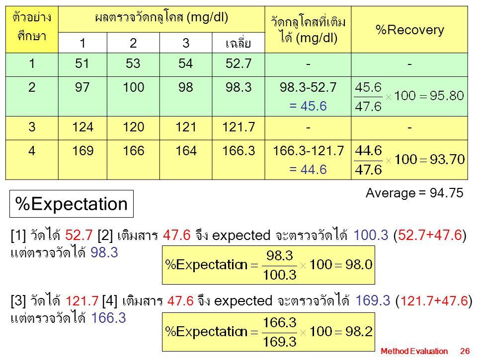 Method Evaluation26 ตัวอย่าง ศึกษา ผลตรวจวัดกลูโคส (mg/dl) วัดกลูโคสที่เติม ได้ (mg/dl) %Recovery 123เฉลี่ย 151535452.7-- 2971009898.398.3-52.7 = 45.6 3124120121121.7-- 4169166164166.3166.3-121.7 = 44.6 Average = 94.75 %Expectation [1] วัดได้ 52.7 [2] เติมสาร 47.6 จึง expected จะตรวจวัดได้ 100.3 (52.7+47.6) แต่ตรวจวัดได้ 98.3 [3] วัดได้ 121.7 [4] เติมสาร 47.6 จึง expected จะตรวจวัดได้ 169.3 ( 121.7+47.6 ) แต่ตรวจวัดได้ 166.3