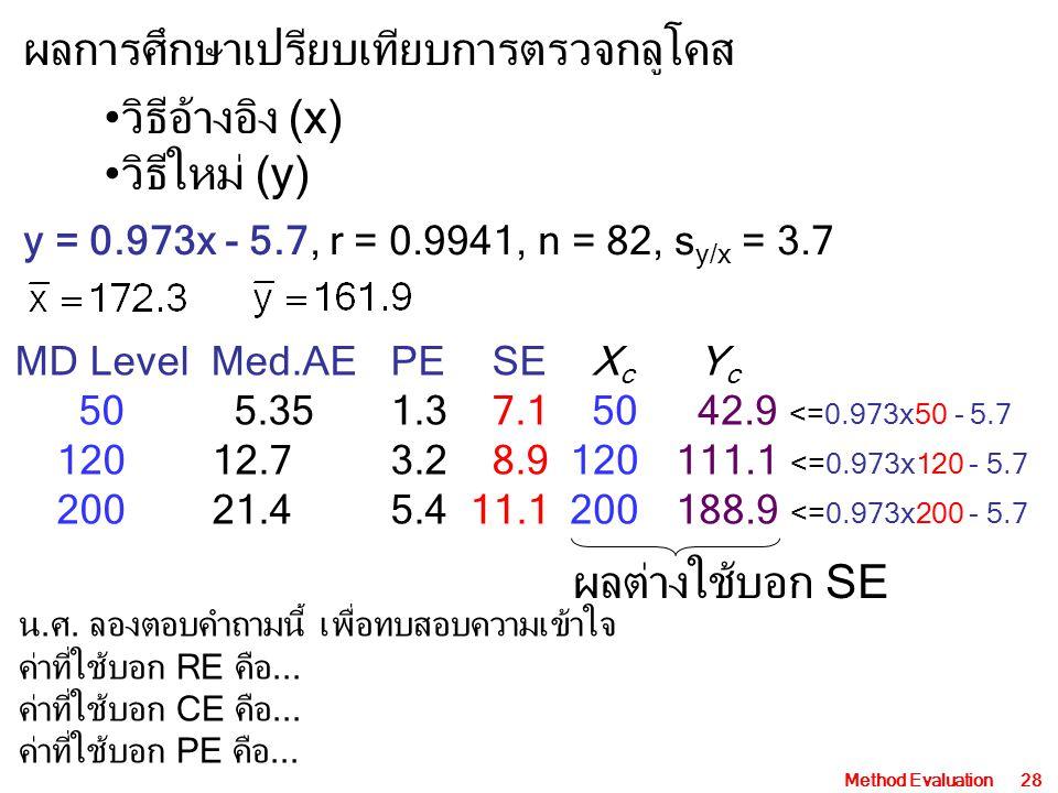 Method Evaluation28 ผลการศึกษาเปรียบเทียบการตรวจกลูโคส y = 0.973x - 5.7, r = 0.9941, n = 82, s y/x = 3.7 MD Level Med.AE PESE 50 5.35 1.37.1 12012.7 3.28.9 20021.4 5.4 11.1 X c Y c 50 42.9 <=0.973x50 - 5.7 120111.1 <=0.973x120 - 5.7 200188.9 <=0.973x200 - 5.7 วิธีอ้างอิง (x) วิธีใหม่ (y) ผลต่างใช้บอก SE น.ศ.