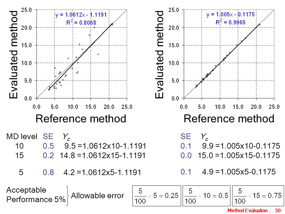 Method Evaluation30 Reference method Evaluated method Reference method MD levelSE Y c 100.5 9.5 =1.0612x10-1.1191 150.214.8 =1.0612x15-1.1191 SE Y c 0