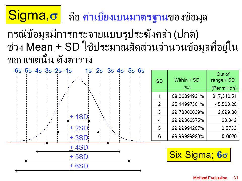 Method Evaluation31 Sigma,  -6s -5s -4s -3s -2s -1s1s 2s 3s 4s 5s 6s คือ ค่าเบี่ยงเบนมาตรฐานของข้อมูล SD Within + SD Out of range + SD (%)(Per million) 168.26894921%317,310.51 295.44997361%45,500.26 399.73002039%2,699.80 499.99366575%63.342 599.99994267%0.5733 699.99999980%0.0020 + 6SD + 5SD + 4SD + 3SD + 2SD + 1SD กรณีข้อมูลมีการกระจายแบบรูประฆังคล่ำ (ปกติ) ช่วง Mean + SD ใช้ประมาณสัดส่วนจำนวนข้อมูลที่อยู่ใน ขอบเขตนั้น ดังตาราง Six Sigma; 6 