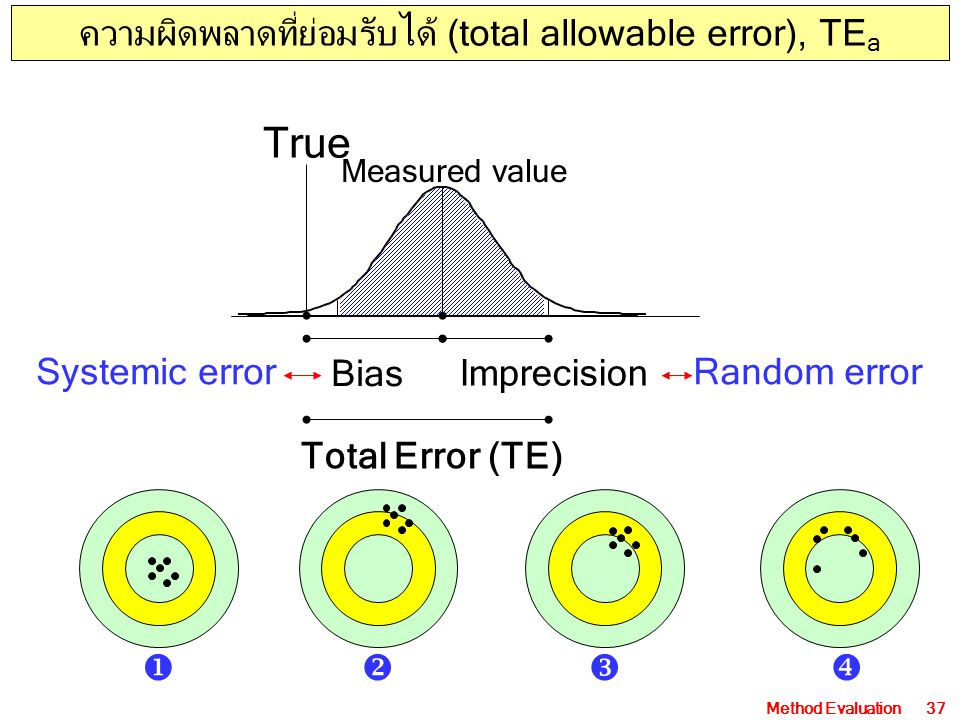 Method Evaluation37 Bias Imprecision True Measured value Total Error (TE) Systemic errorRandom error ความผิดพลาดที่ย่อมรับได้ (total allowable error),