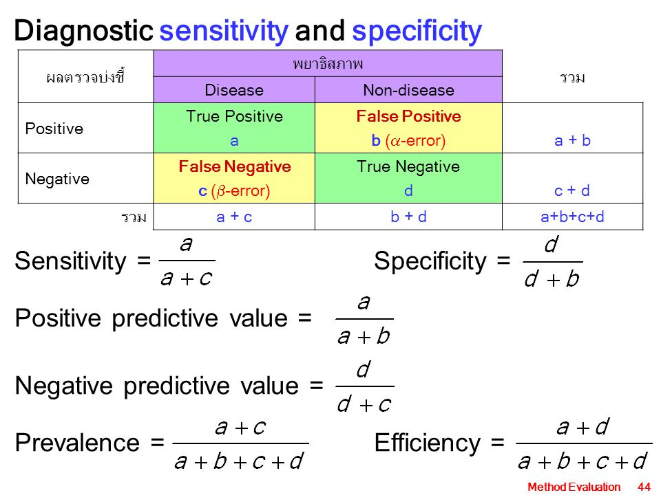 Method Evaluation44 Diagnostic sensitivity and specificity ผลตรวจบ่งชี้ พยาธิสภาพ รวม DiseaseNon-disease Positive True Positive a False Positive b ( 