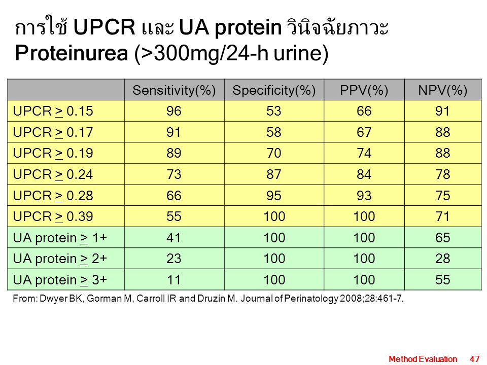 Method Evaluation47 Sensitivity(%)Specificity(%)PPV(%)NPV(%) UPCR > 0.1596536691 UPCR > 0.1791586788 UPCR > 0.1989707488 UPCR > 0.2473878478 UPCR > 0.