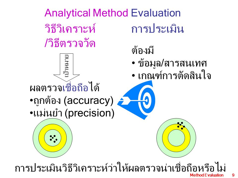 Method Evaluation40 Measurement response Zero or Blank Lower Limit of Detection LLD Biologic Limit of Detection BLD Functional Sensitivity FS LLD = mean blk + Z s blk BLD = LLD + Z s spk Spiked sample Spiked sample FS is estimated as the mean concentration for a spiked sample whose CV is 20%.