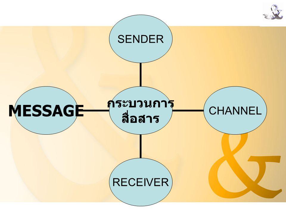 กระบวนการ สื่อสาร SENDERCHANNELRECEIVER MESSAGE