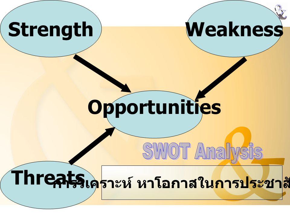 Strength Opportunities Threats Weakness การวิเคราะห์ หาโอกาสในการประชาสัมพันธ์