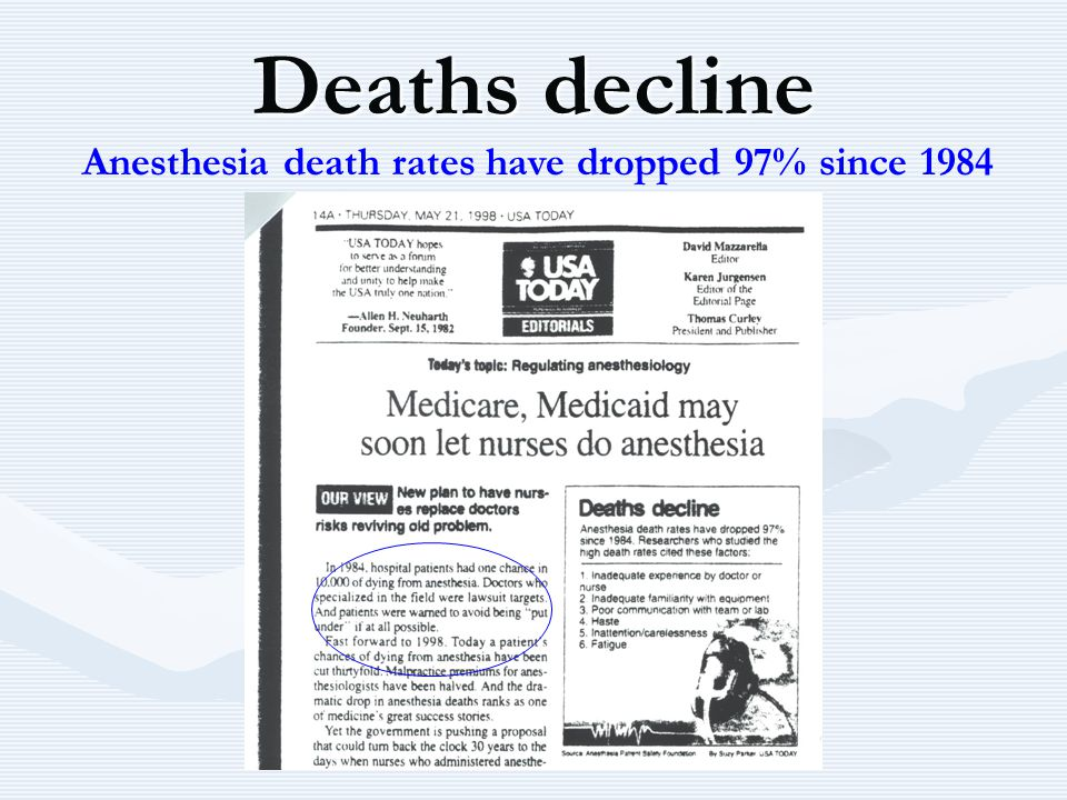 Deaths decline Anesthesia death rates have dropped 97% since 1984