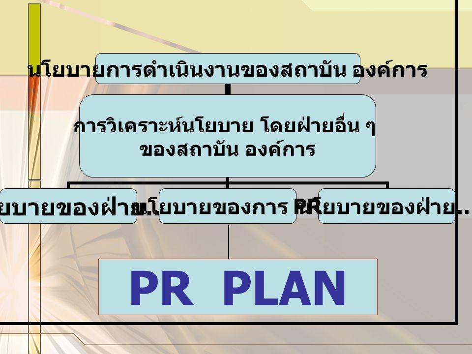 นโยบายการ ดำเนินงานของ สถาบัน องค์การ การวิเคราะห์นโยบาย โดยฝ่ายอื่น ๆ ของสถาบัน องค์การ นโยบายของฝ่าย … นโยบายของการ PR นโยบายของฝ่าย … PR PLAN