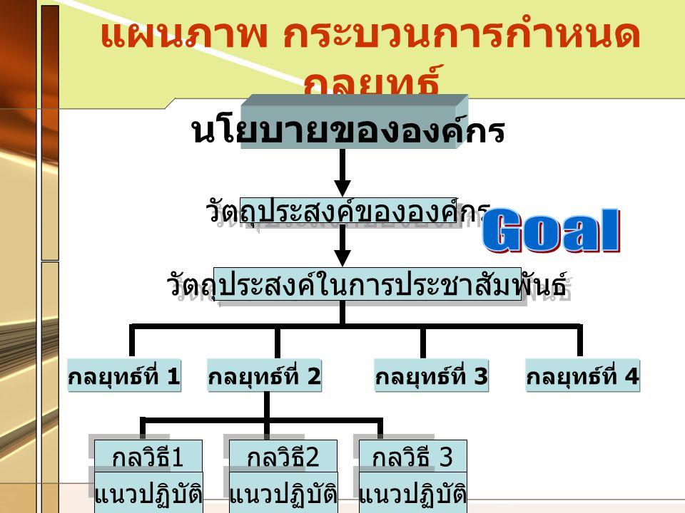 แผนภาพ กระบวนการกำหนด กลยุทธ์ นโยบายของ องค์กร วัตถุประสงค์ขององค์กร วัตถุประสงค์ในการประชาสัมพันธ์ กลยุทธ์ที่ 1 กลยุทธ์ที่ 2 กลยุทธ์ที่ 3 กลยุทธ์ที่ 4 กลวิธี 1 แนวปฏิบัติ กลวิธี 2 แนวปฏิบัติ กลวิธี 3 แนวปฏิบัติ