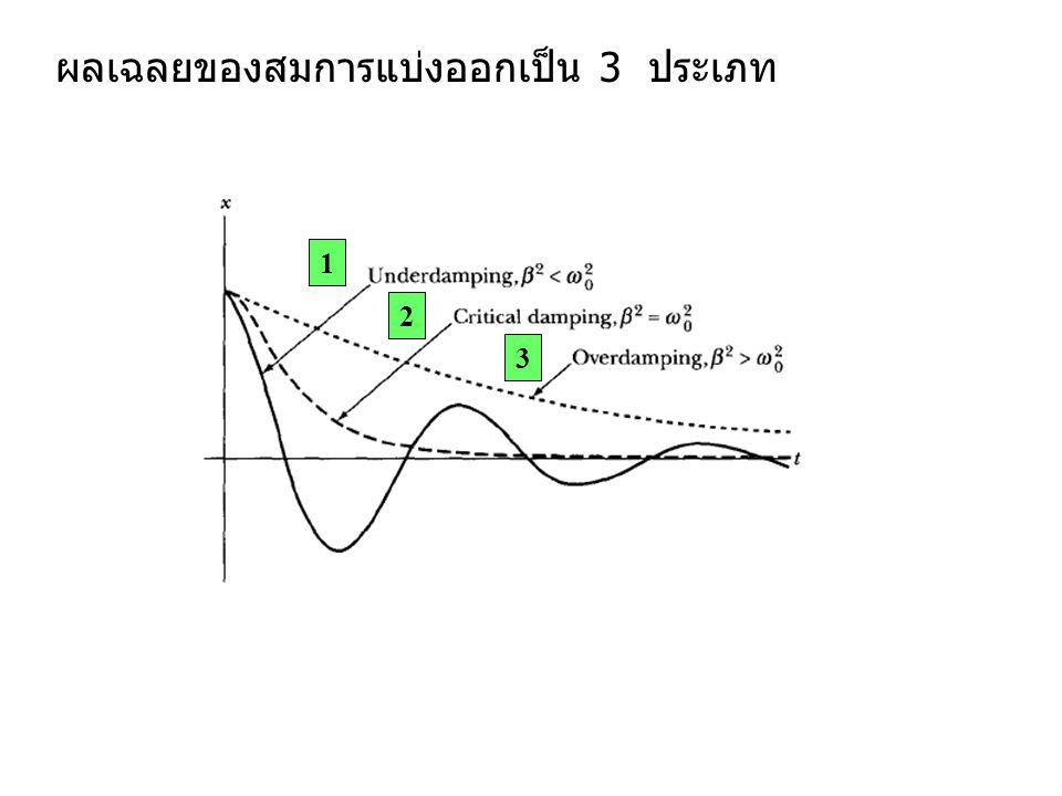 1) Under-Damping แรง Resistant ไม่เพียงพอที่จะหยุดการสั่นโดยสิ้นเชิง ทำให้ amplitude ลดลงเรื่อยๆ นอกจากนี้ ความถี่ก็ลดลงด้วย เกิดขึ้นเมื่อ จากสมการ (3.5) และ Appendix C ผลเฉลยเขียนในรูปทั่วไป สมการ (3.37) การบ้าน นิยาม แล้วจะได้ว่า ลดรูปเหลือ สมการ (3.40) ถ้า