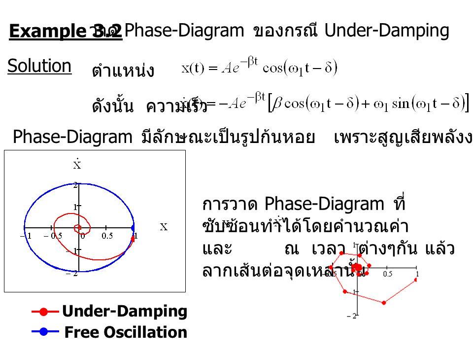 Example 3.2 วาด Phase-Diagram ของกรณี Under-Damping Solution ตำแหน่งดังนั้น ความเร็ว Phase-Diagram มีลักษณะเป็นรูปก้นหอย เพราะสูญเสียพลังงานไปเรื่อยๆ