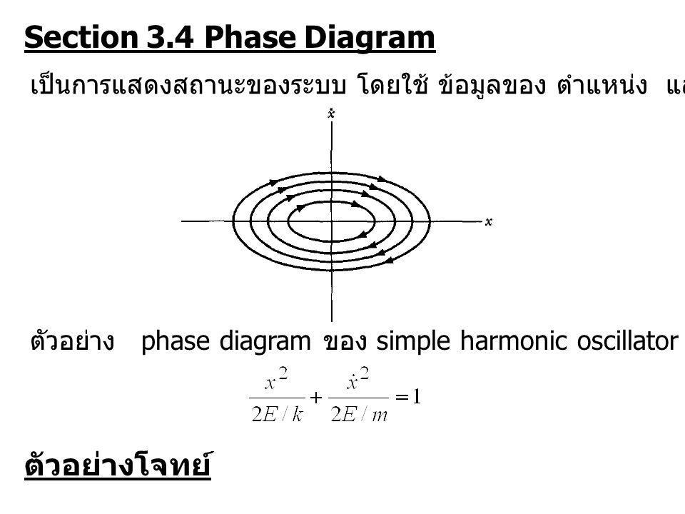 Section 3.4 Phase Diagram เป็นการแสดงสถานะของระบบ โดยใช้ ข้อมูลของ ตำแหน่ง และ ความเร็ว ตัวอย่าง phase diagram ของ simple harmonic oscillator ณ ระดับพ