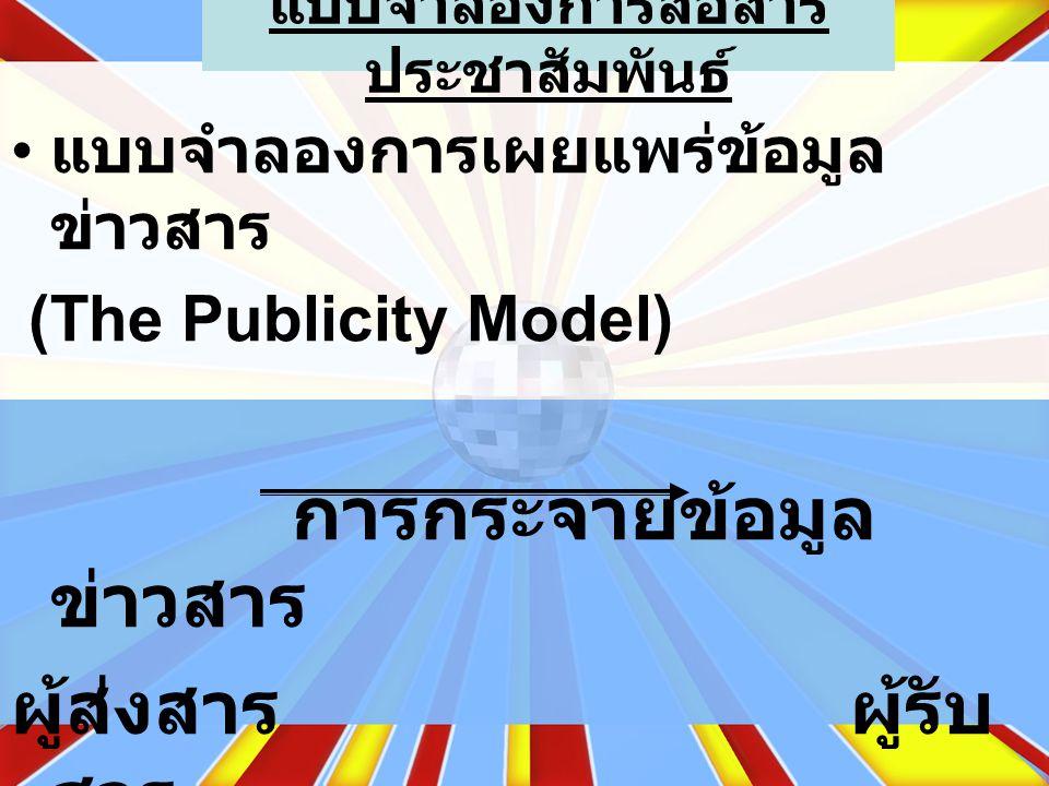 แบบจำลองการสื่อสาร ประชาสัมพันธ์ แบบจำลองการเผยแพร่ข้อมูล ข่าวสาร (The Publicity Model) การกระจายข้อมูล ข่าวสาร ผู้ส่งสารผู้รับ สาร