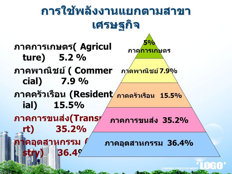 การใช้พลังงานแยกตามสาขา เศรษฐกิจ ภาคการเกษตร ( Agricul ture) 5.2 % ภาคพาณิชย์ ( Commer cial) 7.9 % ภาคครัวเรือน (Resident ial) 15.5% ภาคการขนส่ง (Tran
