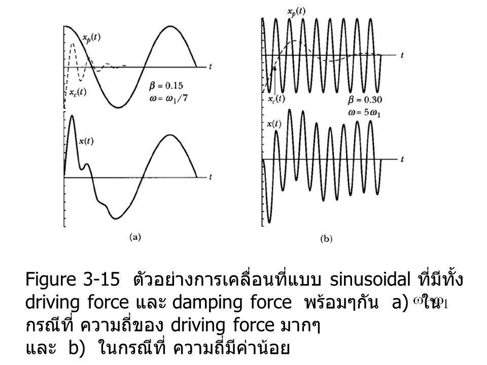 Figure 3-15 ตัวอย่างการเคลื่อนที่แบบ sinusoidal ที่มีทั้ง driving force และ damping force พร้อมๆกัน a) ใน กรณีที่ ความถี่ของ driving force มากๆ และ b) ในกรณีที่ ความถี่มีค่าน้อย