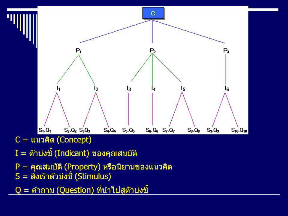 C = แนวคิด (Concept) I = ตัวบ่งชี้ (Indicant) ของคุณสมบัติ P = คุณสมบัติ (Property) หรือนิยามของแนวคิด S = สิ่งเร้าตัวบ่งชี้ (Stimulus) Q = คำถาม (Question) ที่นำไปสู่ตัวบ่งชี้