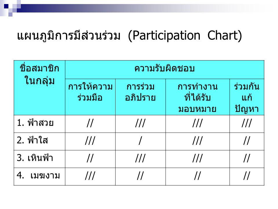 แผนภูมิการมีส่วนร่วม (Participation Chart) ชื่อสมาชิก ในกลุ่ม ความรับผิดชอบ การให้ความ ร่วมมือ การร่วม อภิปราย การทำงาน ที่ได้รับ มอบหมาย ร่วมกัน แก้