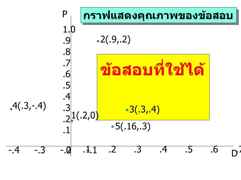 .1.2.3.4.5.6.7.8.9 1.0 1.0.9.8.7.6.5.4.3.2.1 D P 0 ข้อสอบที่ใช้ได้ กราฟแสดงคุณภาพของข้อสอบ 1(.2,0) 2(.9,.2) 3(.3,.4) -.4 -.3 -.2 -.1 4(.3,-.4) 5(.16,.