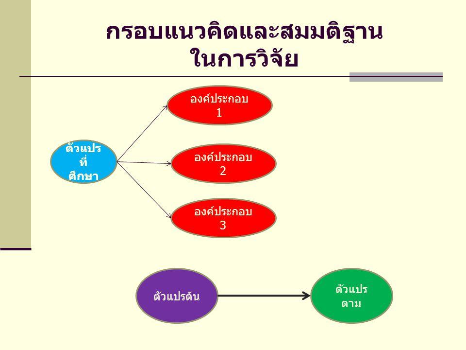 วรรณกรรมและงานวิจัยที่เกี่ยวข้อง * หลักการและทฤษฎีที่เกี่ยวข้อง * งานวิจัยที่เกี่ยวข้อง * กรอบแนวคิดเชิงทฤษฎีในการวิจัย