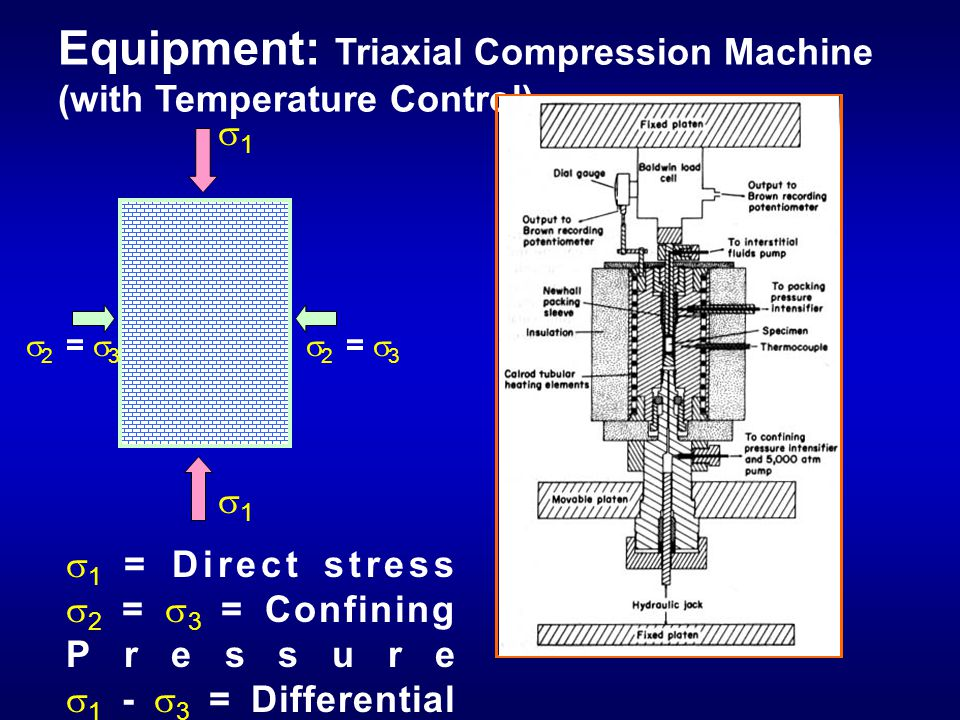    =   Equipment: Triaxial Compression Machine (with Temperature Control)   = Direct stress   =   = Confining Pressure   -   = Diffe