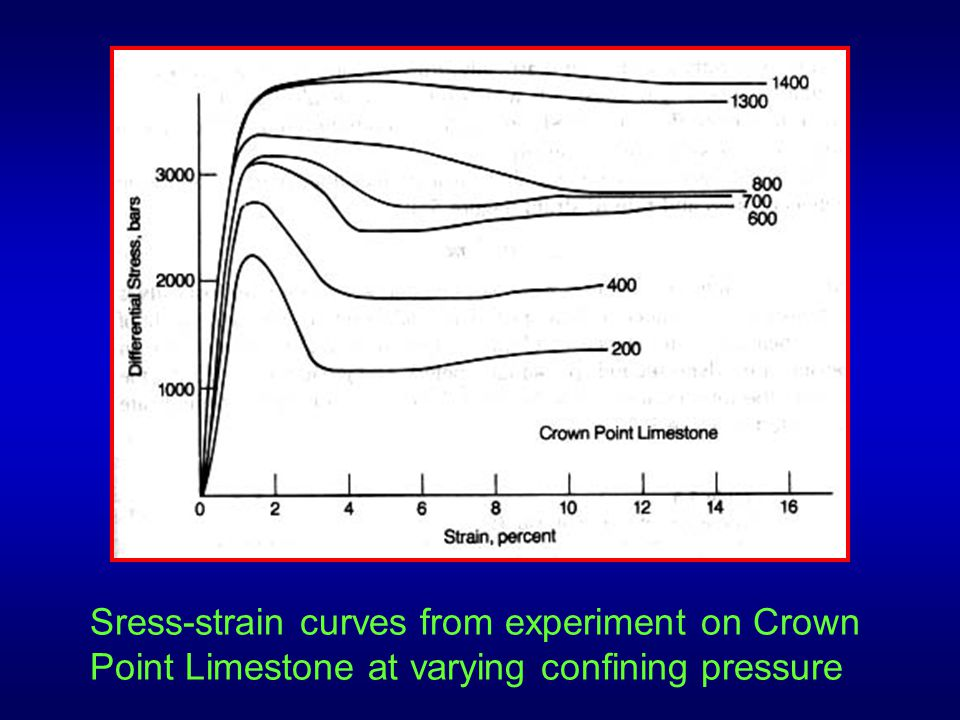 Sress-strain curves from experiment on Crown Point Limestone at varying confining pressure