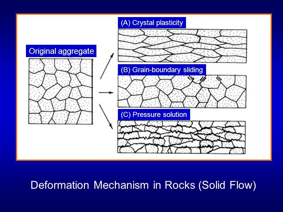 Original aggregate (A) Crystal plasticity (B) Grain-boundary sliding (C) Pressure solution Deformation Mechanism in Rocks (Solid Flow)