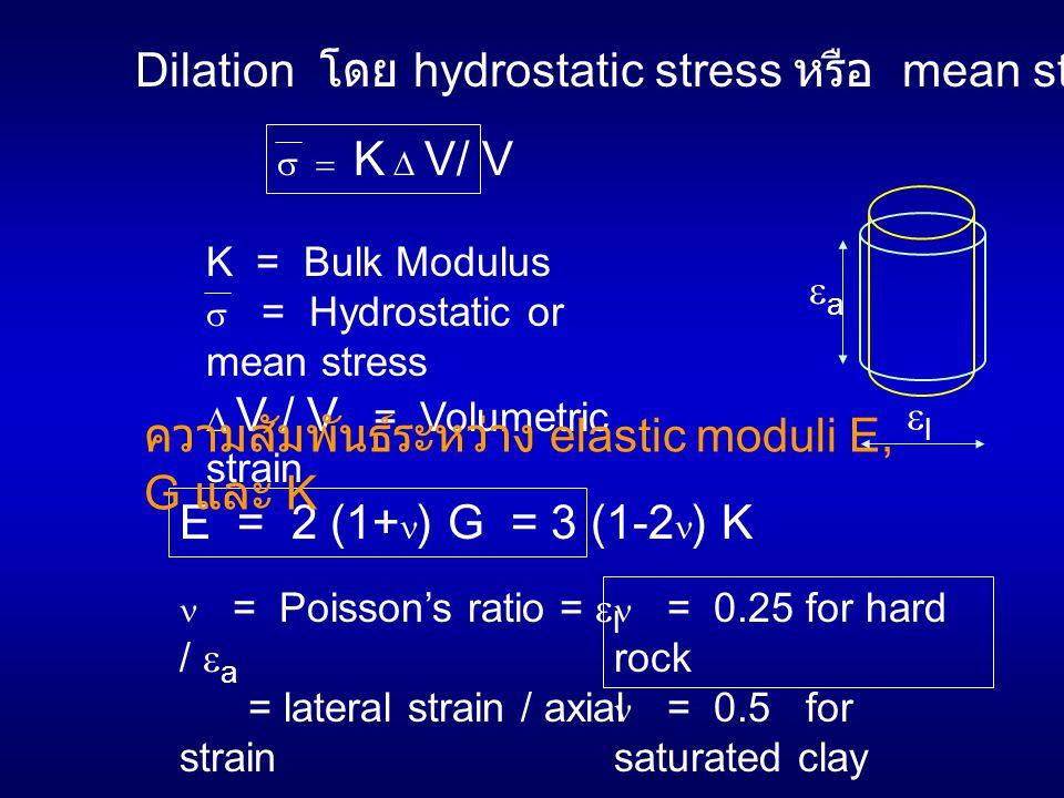 Dilation โดย hydrostatic stress หรือ mean stresss  K  V/ V K = Bulk Modulus  = Hydrostatic or mean stress  V / V = Volumetric strain E = 2