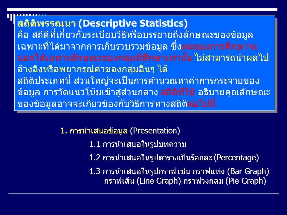 สถิติ (Statistics) เป็นเครื่องมือสำคัญที่ใช้ในการวิจัย โดยเฉพาะใน การวิจัยเชิงปริมาณนั้น จำเป็นต้องใช้สถิติมา บรรยายลักษณะข้อมูล การเก็บรวบรวมข้อมูล ตลอดจนวิเคราะห์ข้อมูลตลอดทั้งกระบวนการวิจัย ดังนั้นในการวิเคราะห์ข้อมูล และสรุปผลการวิจัย จึงควรที่จะมีความรู้ด้านสถิติด้วย สถิติ (Statistics) เป็นเครื่องมือสำคัญที่ใช้ในการวิจัย โดยเฉพาะใน การวิจัยเชิงปริมาณนั้น จำเป็นต้องใช้สถิติมา บรรยายลักษณะข้อมูล การเก็บรวบรวมข้อมูล ตลอดจนวิเคราะห์ข้อมูลตลอดทั้งกระบวนการวิจัย ดังนั้นในการวิเคราะห์ข้อมูล และสรุปผลการวิจัย จึงควรที่จะมีความรู้ด้านสถิติด้วย สถิติ สามารถจำแนกได้เป็น 2 ประเภทใหญ่ๆ คือ สถิติพรรณนา (Descriptive Statistics) สถิติอนุมาน (Inference Statistics)