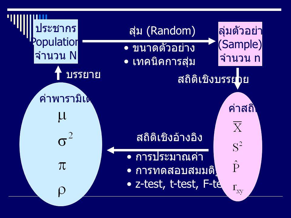 การวิเคราะห์ข้อมูลการวิเคราะห์ข้อมูล เป็นการกำหนดวิธีการหา ข้อสรุปหรือคำตอบ ให้กับ คำถามในการวิจัย โดย วิธีการหาคำตอบนั้นจะขึ้นอยู่ กับลักษณะของตัวแปร ซึ่ง อาจต้องใช้วิธีการวิเคราะห์ ข้อความ หรือวิเคราะห์หา ค่าสถิติ ความถี่ สัดส่วน ร้อยละ ค่าเฉลี่ย ค่าเบี่ยงเบนมาตรฐาน การประมาณค่า การทดสอบสมมติฐาน การสรุปเป็นความเรียง...