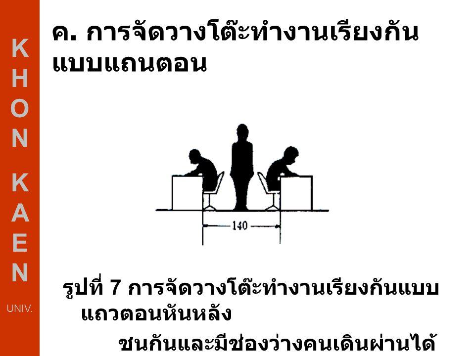 ค. การจัดวางโต๊ะทำงานเรียงกัน แบบแถนตอน รูปที่ 7 การจัดวางโต๊ะทำงานเรียงกันแบบ แถวตอนหันหลัง ชนกันและมีช่องว่างคนเดินผ่านได้ K H O N K A E N UNIV.