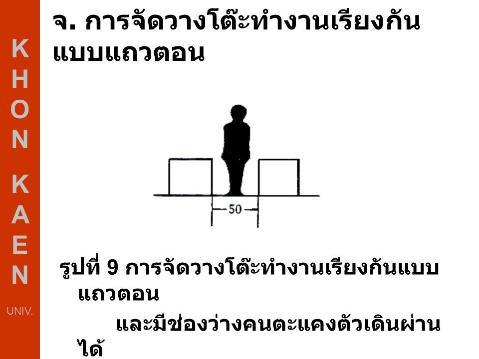 จ. การจัดวางโต๊ะทำงานเรียงกัน แบบแถวตอน รูปที่ 9 การจัดวางโต๊ะทำงานเรียงกันแบบ แถวตอน และมีช่องว่างคนตะแคงตัวเดินผ่าน ได้ K H O N K A E N UNIV.