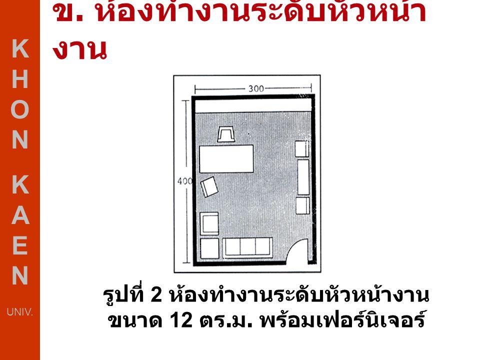 ข. ห้องทำงานระดับหัวหน้า งาน K H O N K A E N UNIV. รูปที่ 2 ห้องทำงานระดับหัวหน้างาน ขนาด 12 ตร. ม. พร้อมเฟอร์นิเจอร์